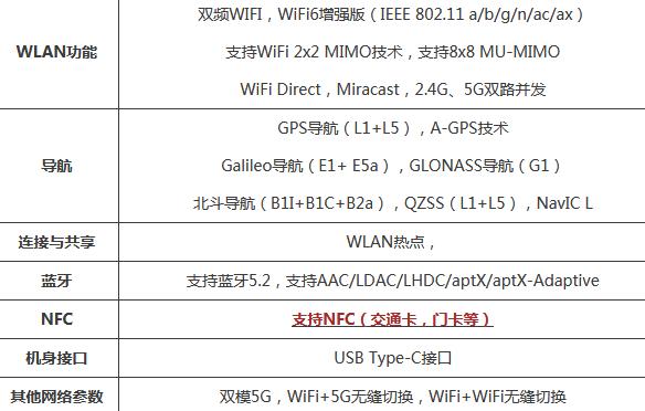 黑鲨4pro有没有红外线-支持NFC和红外遥控功能吗?